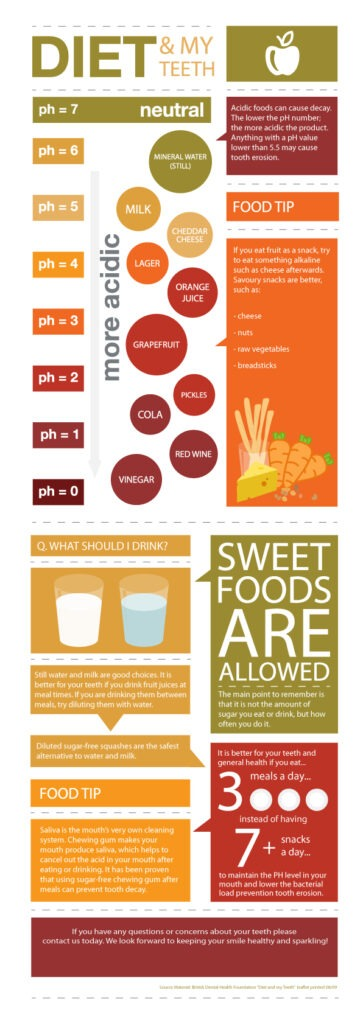 how diet affects your child's teeth infographic