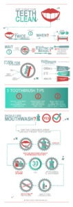 Oral hygiene at The Dental Clinic: an infographic