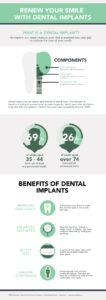how to replace missing teeth infographic