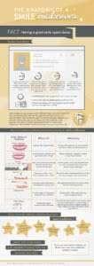 smile makeovers in Radlett an infographic