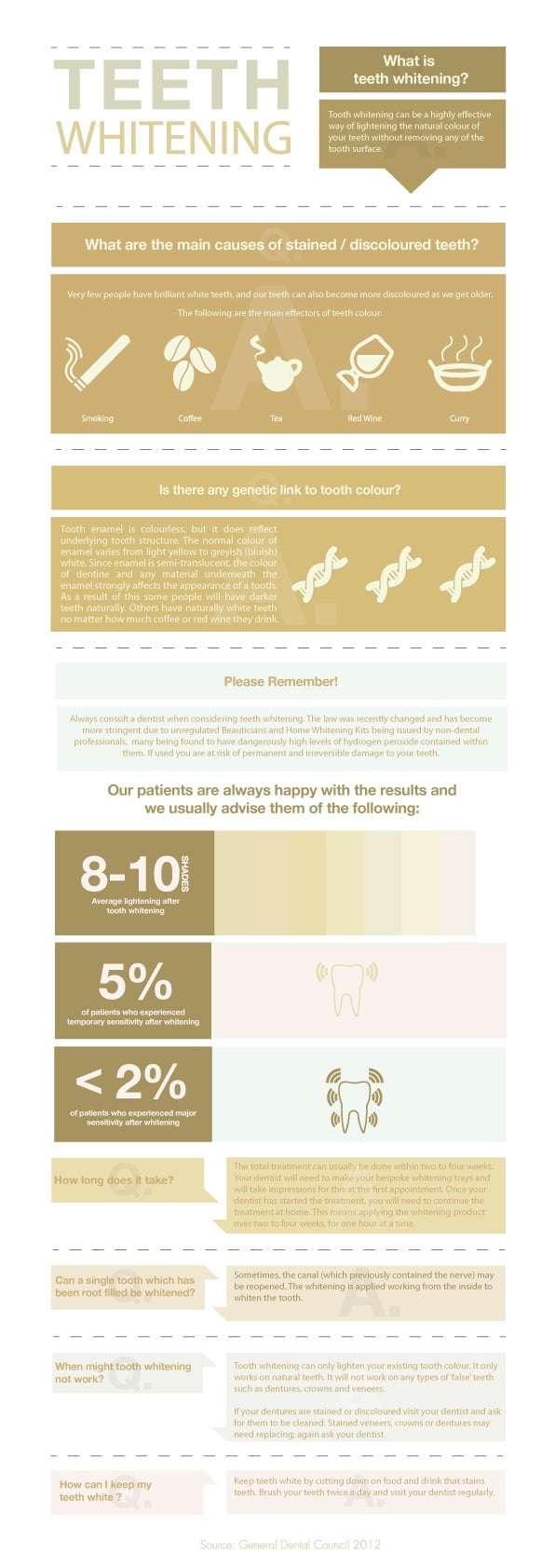 teeth whitening infographic